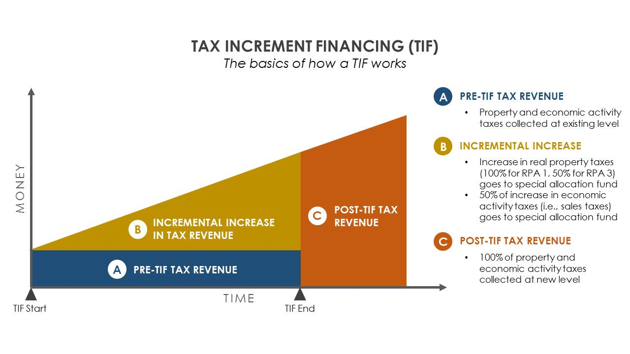 How a TIF Works