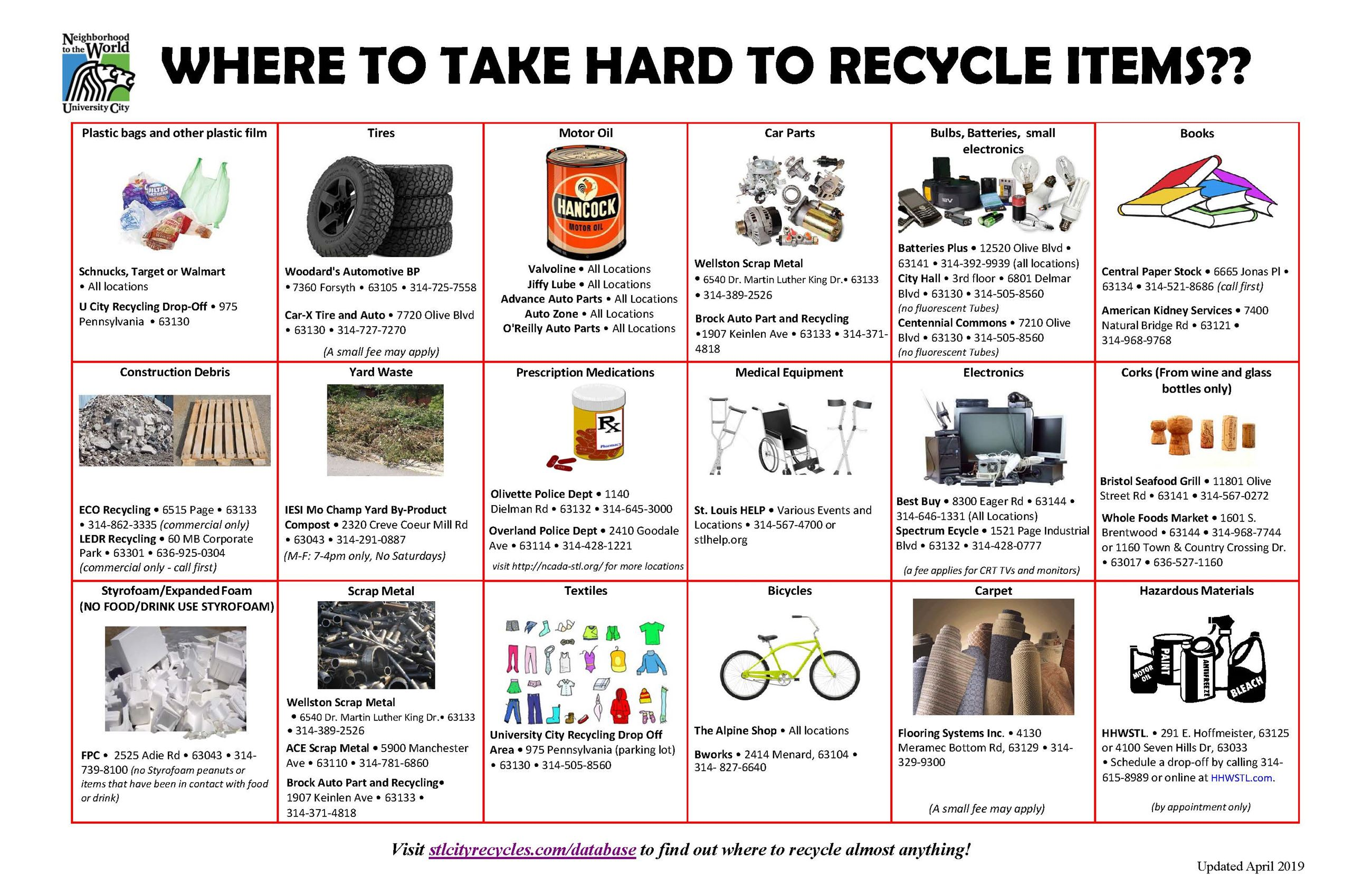 Hard to Recycle items updated April 2018 FOR POSTCARD